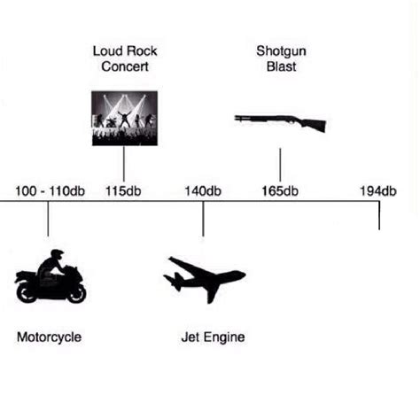 meme template decibel meme template memetemplatesofficial