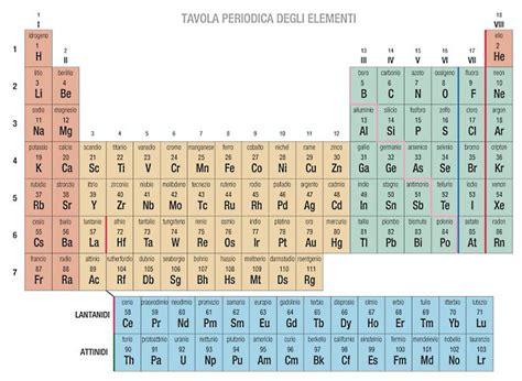 tavola periodica gruppi e periodi atom on emaze