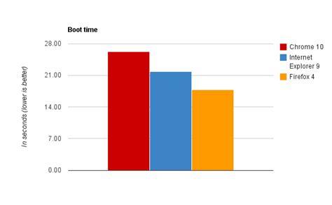 boat browser ultima version benchmark de navegadores chrome vs ie vs firefox