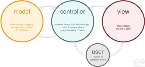 layout nedir mvc ios mvc model view controller design pattern