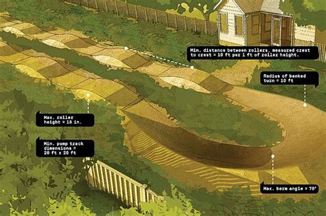 Backyard Motocross Track Designs by How To Build Your Own Backyard Bike Track Popular
