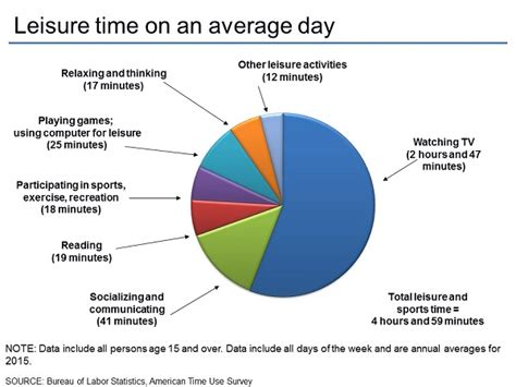 American Time Use Survey Charts By Topic Leisure And