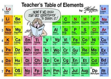 science teachers printable periodic table periodic table of teacher qualities cute education