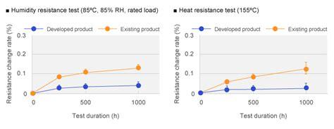 0603 resistor temperature coefficient high precision chip resistors panasonic industry europe