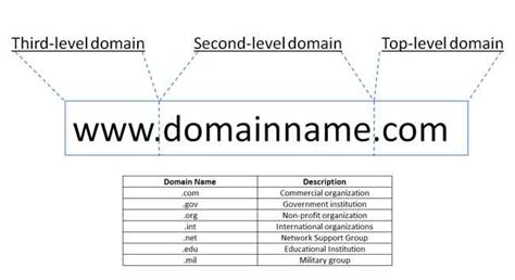 Web Domain What Is