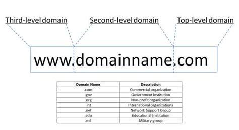 domain     unique business