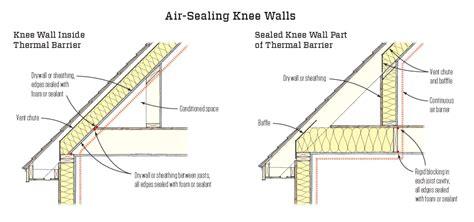 Double Porch House Plans by Top Ten Code Violations Jlc Online Building Codes