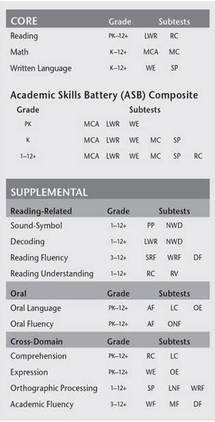 Kaufman Test Of Educational Achievement Third Edition Ktea 3 Sle Report Template