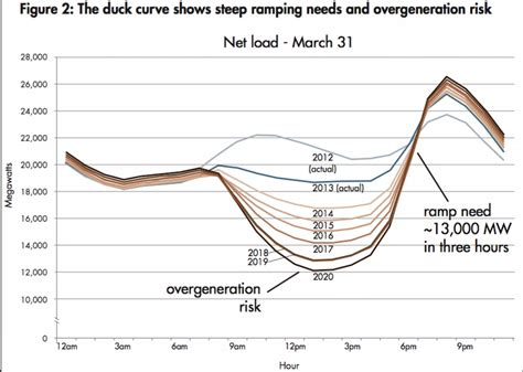 pattern energy employment this duck curve is solar energy s greatest challenge