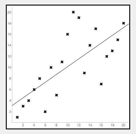 scatter diagram calculator regents school mathematics department
