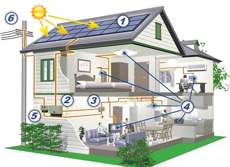 buy solar panels for house should i buy solar panels for my house 28 images should i buy solar in a community
