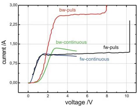 gunn diode graph gunn diode iv curve 28 images category negative resistance wikimedia commons 6 experimental