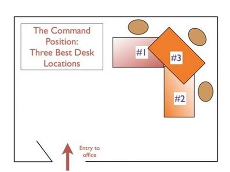 Feng Shui Tips For Office Desk Feng Shui Tips Home Office Arrangement Www Nicespace Me