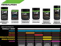 Performance Energy Endurance RESULTS For A Healthy