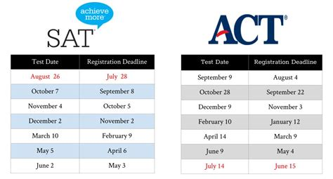 sections of act test calendar academy college coaches