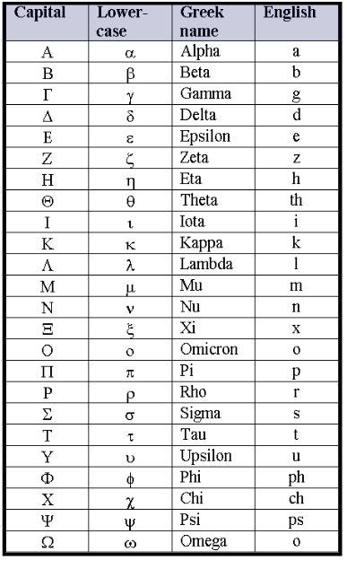 greek alphabet chart lower case letters logo and