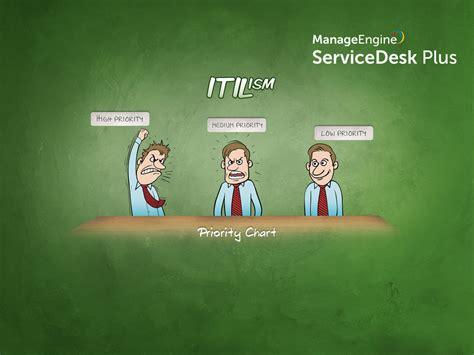 Download Free Itil Wallpaper From Manageengine Servicedesk Utep Help Desk