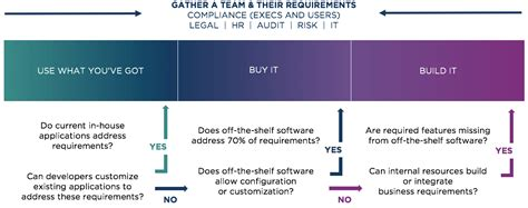 having a house built vs buying compliance software to buy or not to buy convercent