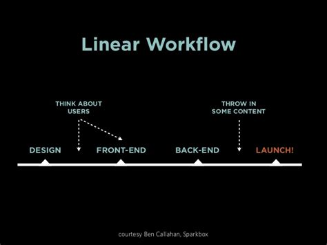 pattern lab workflow the why and what of pattern lab