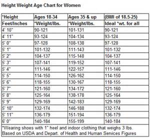 What Does Bench Press Mean Cristiano Tattoos Weight Chart For Males By Age And