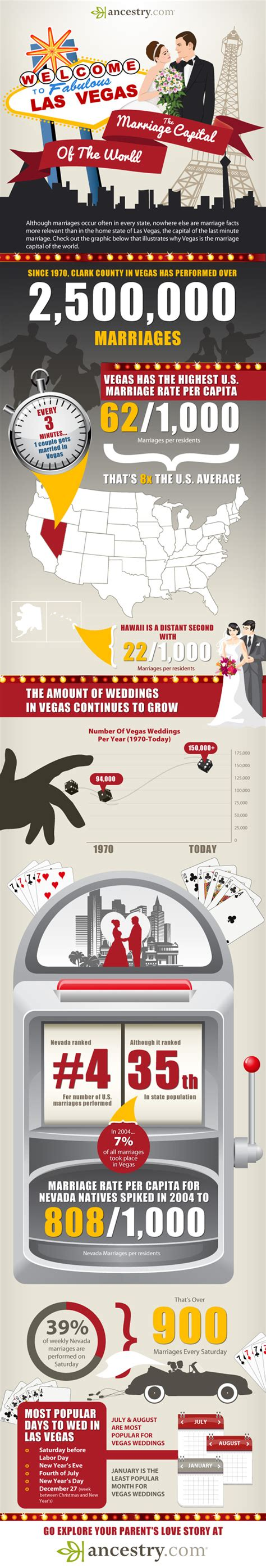 Las Vegas Vital Records Marriage Las Vegas The Marriage Capital Of The World Infographic Genealogyblog