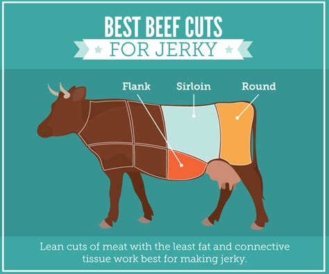 what is the best cut learn to make homemade beef jerky fix com