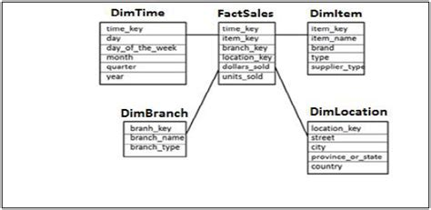 What Is A Fact Table by Sap Hana Schema In Data Warehouse