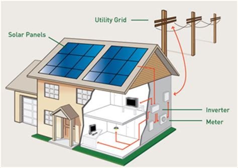 electric solar panels for homes installation