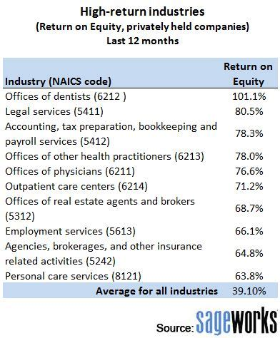 which businesses have the highest returns?