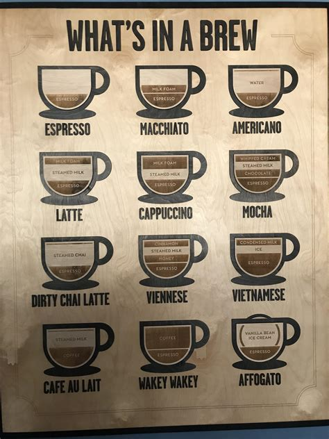 coffee drinks different coffee drinks coolguides