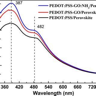 a) ups spectra of three films: pedot:pss (black line