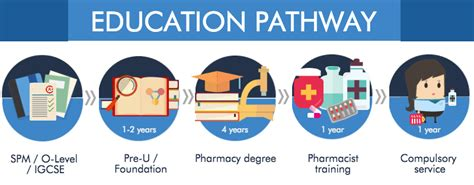 Pharmacist Career Path by Pharmacy Course In Malaysia Eduadvisor