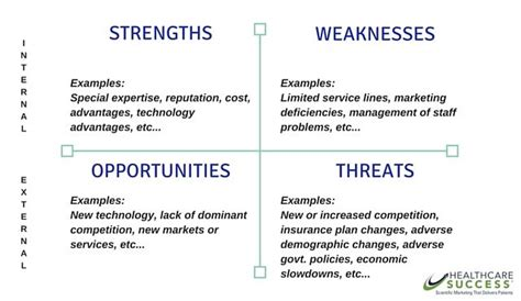 Swot Analysis Havard Mba by Healthcare Swot Analysis Graphic Design