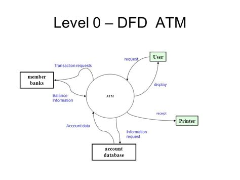 Dfd of atm download ccuart Gallery