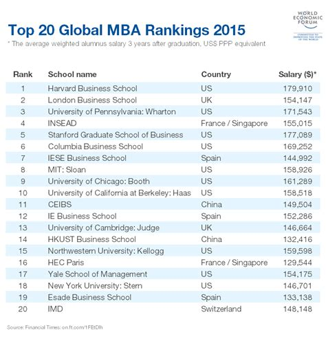 Wharton Mba Salary Survey by These Are The Top 20 Mbas In The World World Economic Forum