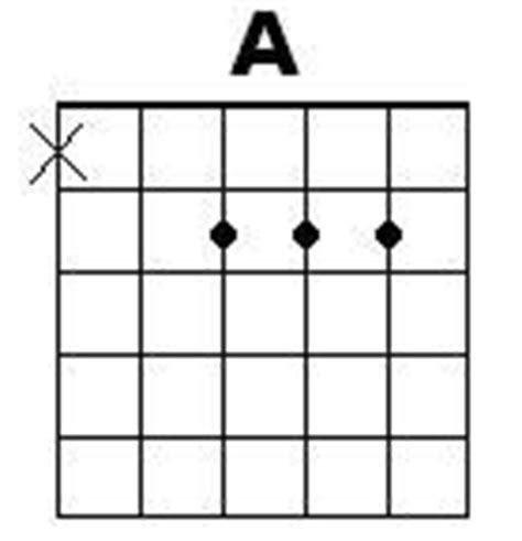 tutorial gitar tentang kita cara bermain kunci gitar a tutorial gitar lengkap