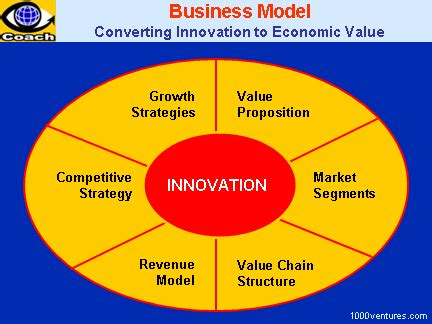 business model converting resources capabilities and