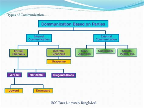 patterns of business communication in an organization business communication in organization