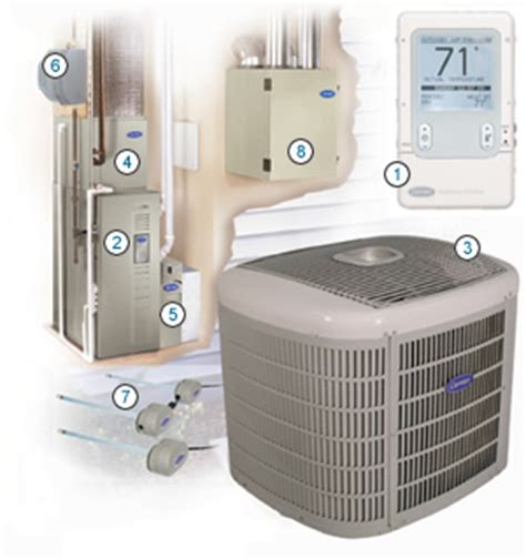 infinity heating and cooling carrier infinity system heating cooling portland