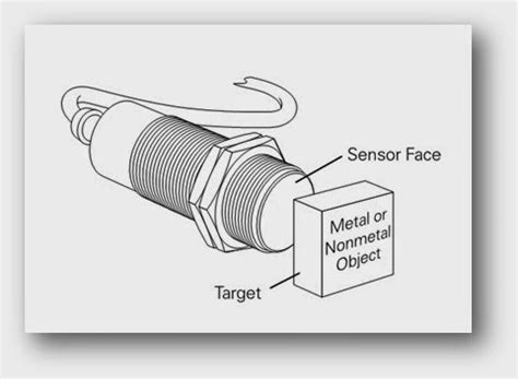 how does a capacitive sensor work theory of capacitive proximity sensors how they works plc plc ladder plc ebook plc