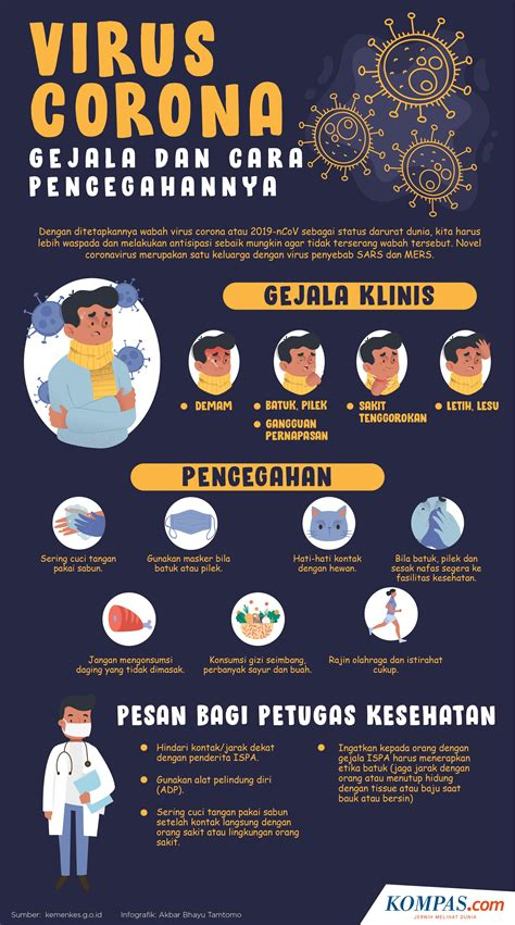 infografik gejala   pencegahan virus corona