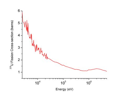 nuclear cross section jisibhlphysics role of the moderator in thermal fission