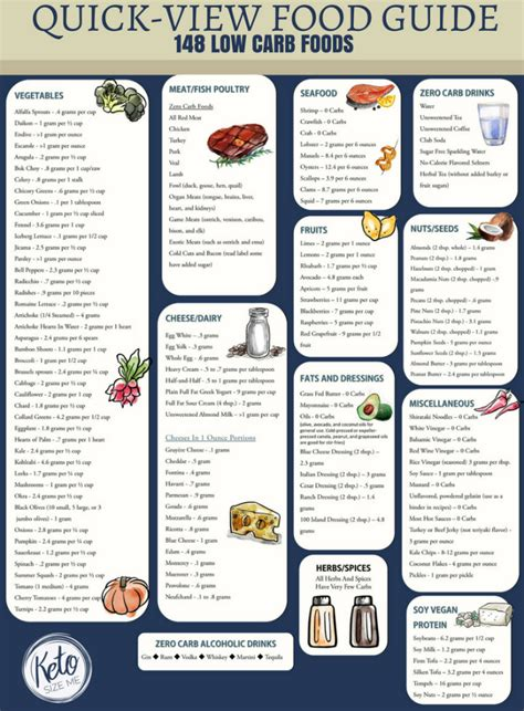 Printable Keto Food List | low carb food list printable carb chart keto size me