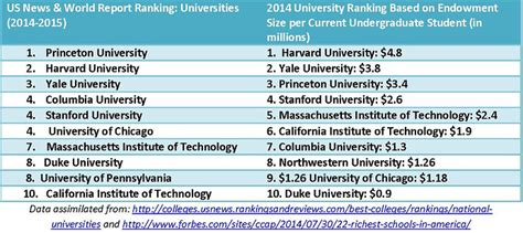 Top Finance Mba Colleges In The World by Top 10 Courses After 10th Careerguide