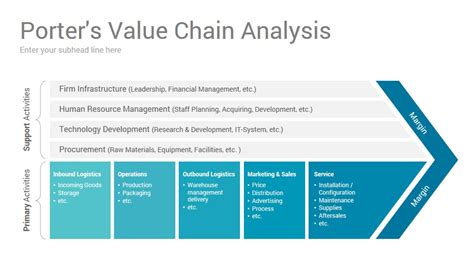Porter Value Chain Template by Value Chain Analysis Powerpoint Presentation Template