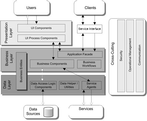 application logical architecture diagram the vsta layer diagram and the p p app arch guide 2 0