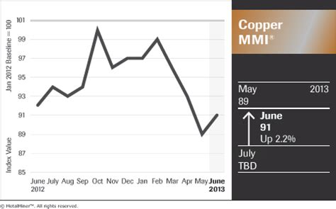 copper scrap prices in china lead to rising monthly index