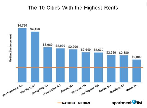 average rent in us august 2016 united states rent report apartment list