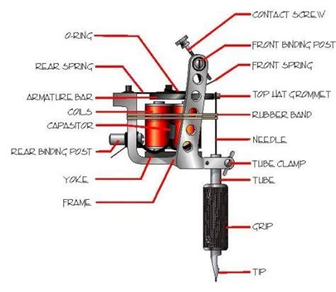 Tattoo Machine User Guide | tattoo machine mechanics tatring