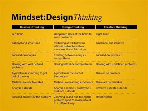 design thinking kpmg 299 best images about design thinking on pinterest